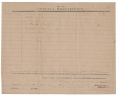 SPECIAL REQUISITION DOCUMENT FOR THE 42ND VIRGINIA REGIMENT-SIGNED BY TWICE WOUNDED OFFICER